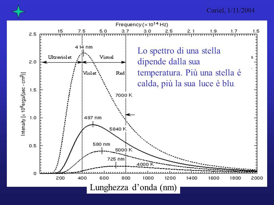 Lo spettro di una stella dipende dalla sua temperatura.