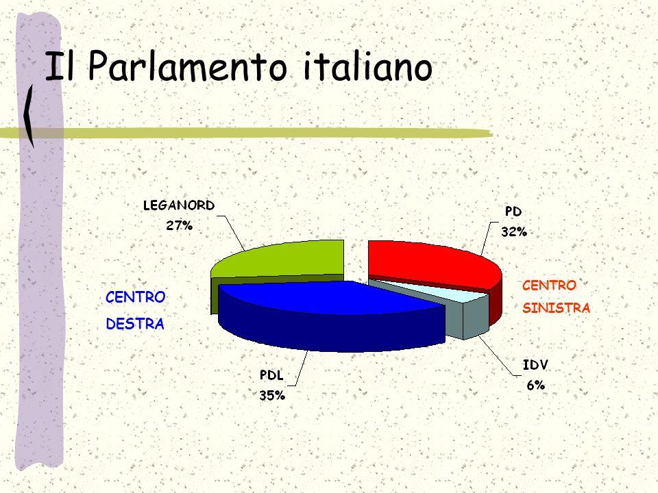 Il Parlamento italiano CENTRO DESTRA CENTRO SINISTRA