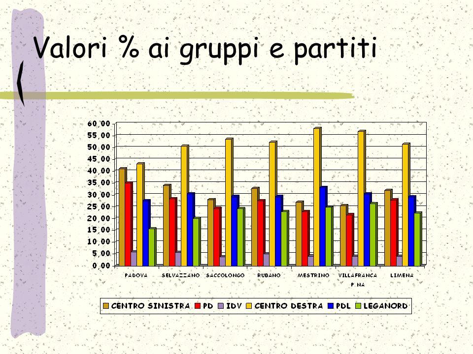 Valori % ai gruppi e partiti