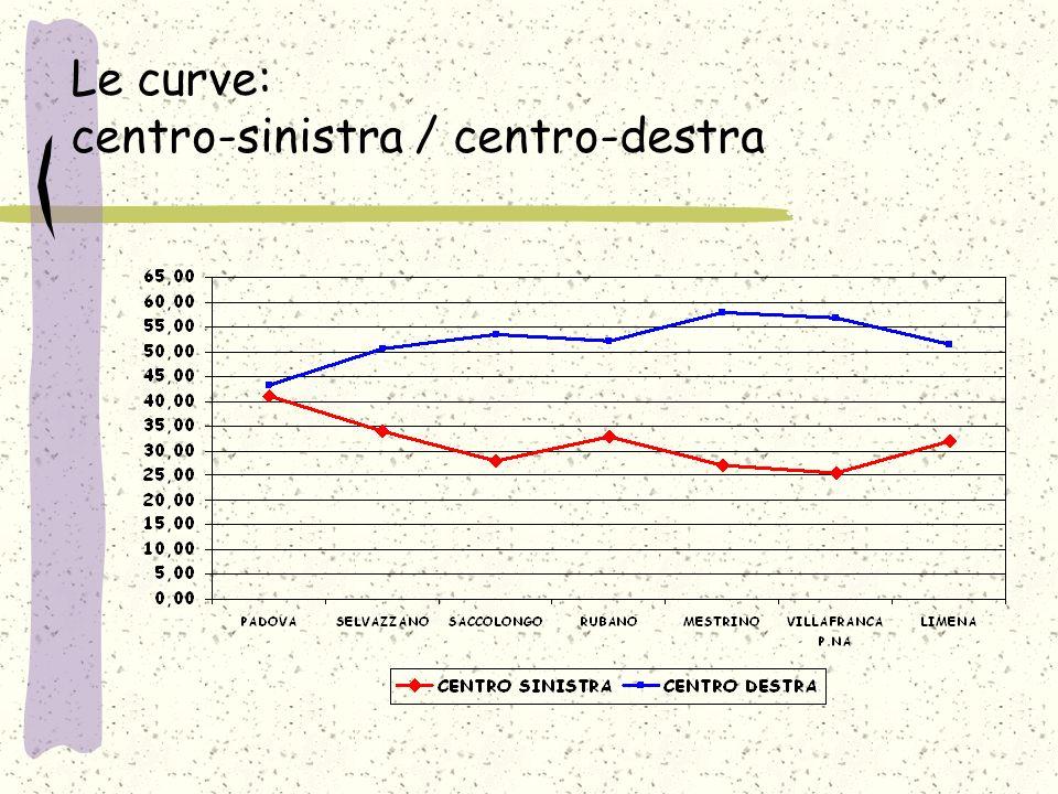 Le curve: centro-sinistra / centro-destra