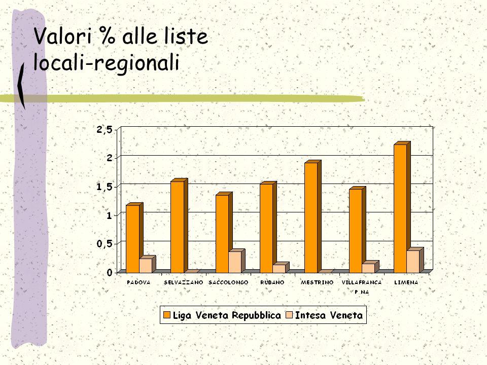 Valori % alle liste locali-regionali