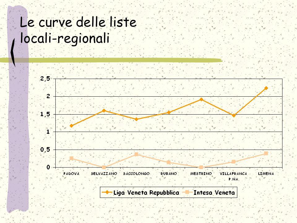 Le curve delle liste locali-regionali