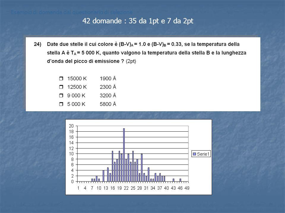Esempio di domanda dal questionario di selezione 42 domande : 35 da 1pt e 7 da 2pt