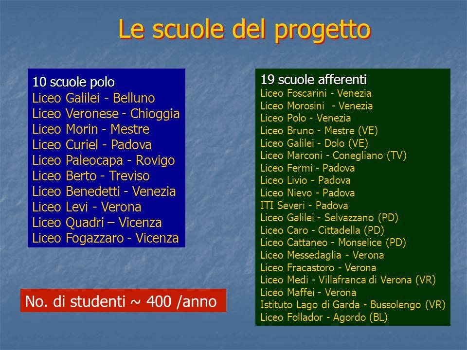10 scuole polo Liceo Galilei - Belluno Liceo Veronese - Chioggia Liceo Morin - Mestre Liceo Curiel - Padova Liceo Paleocapa - Rovigo Liceo Berto - Tre