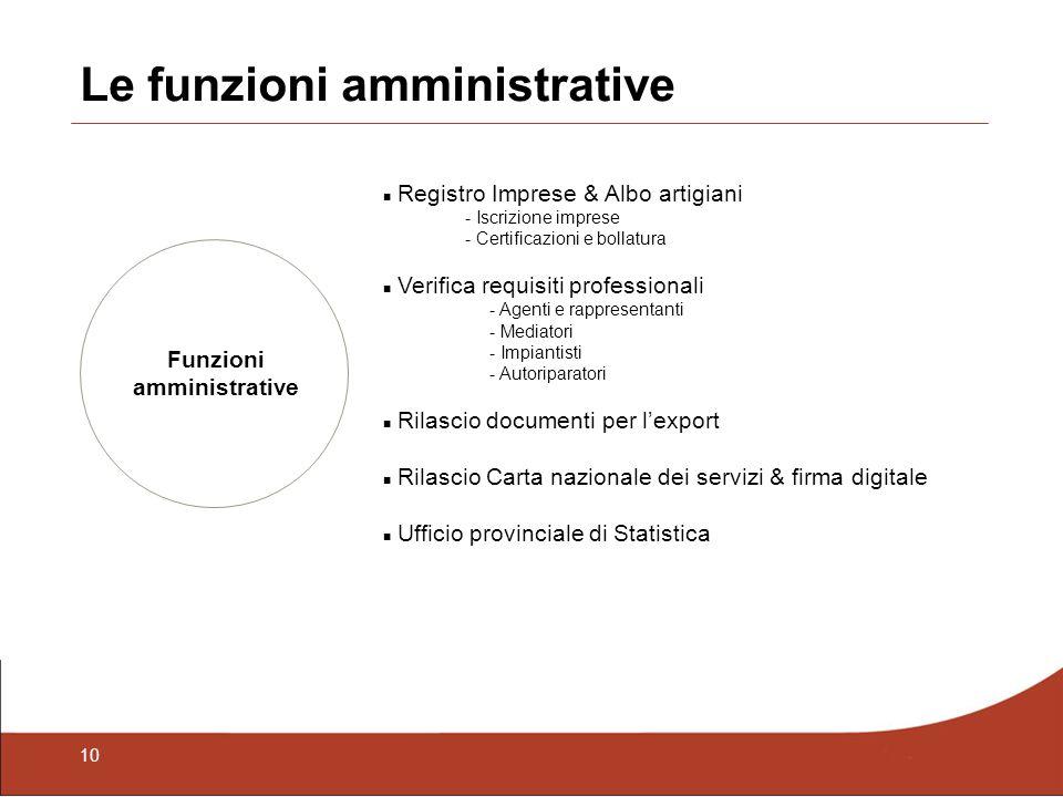 10 Le funzioni amministrative Funzioni amministrative Registro Imprese & Albo artigiani - Iscrizione imprese - Certificazioni e bollatura Verifica req