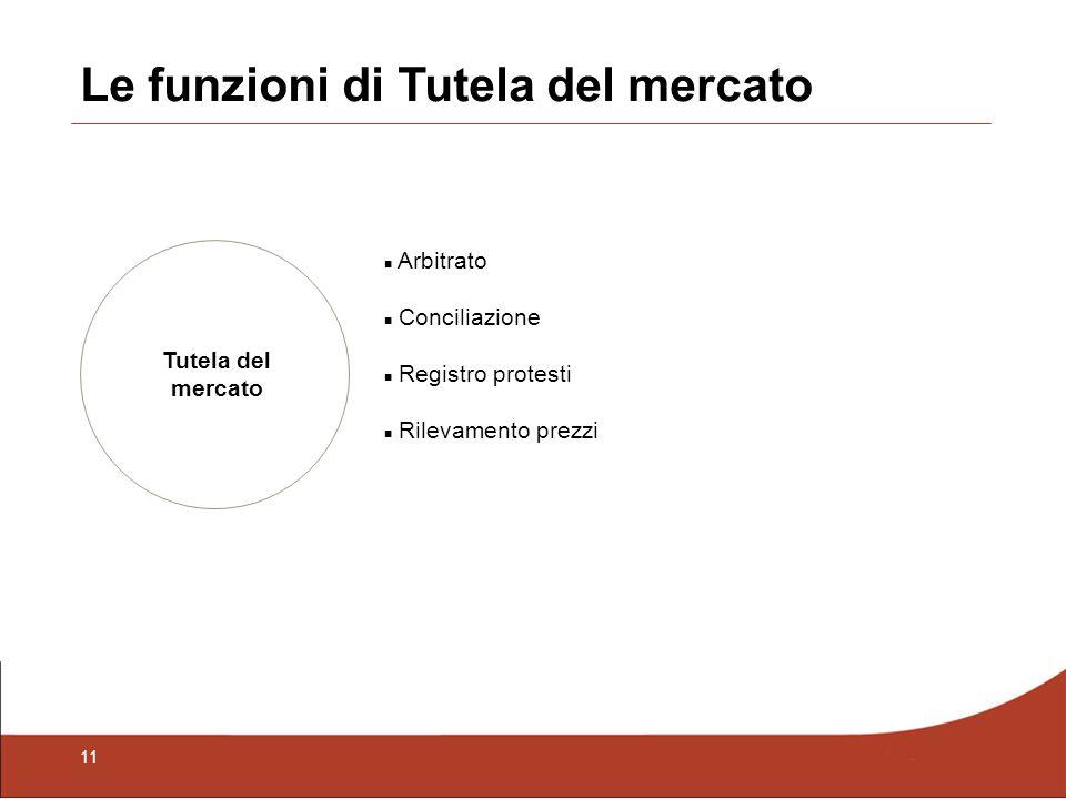 11 Le funzioni di Tutela del mercato Tutela del mercato Arbitrato Conciliazione Registro protesti Rilevamento prezzi
