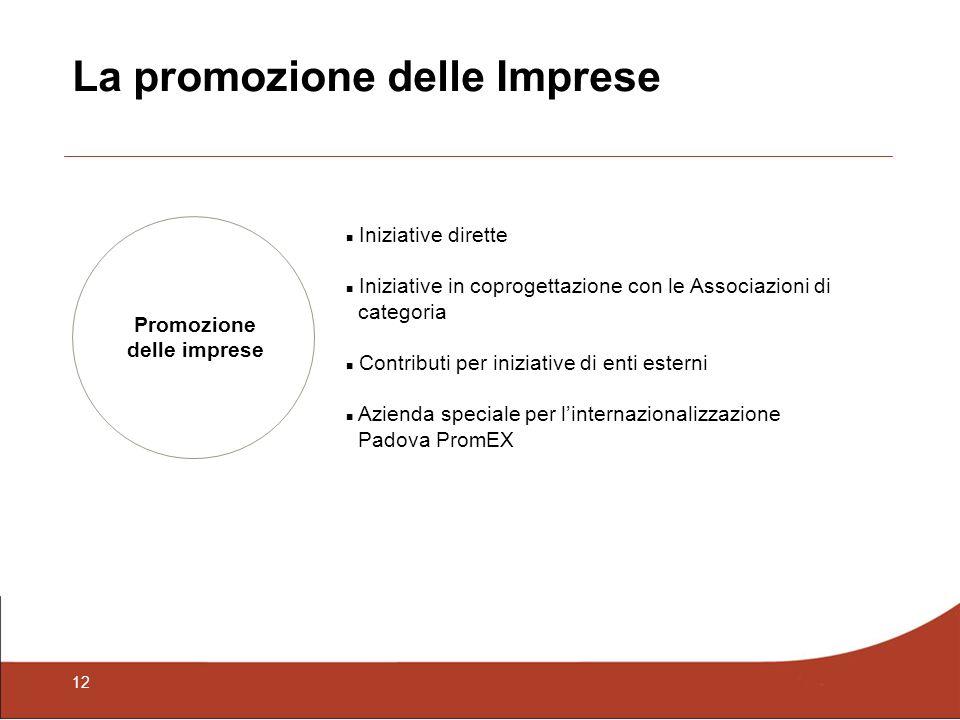 12 La promozione delle Imprese Promozione delle imprese Iniziative dirette Iniziative in coprogettazione con le Associazioni di categoria Contributi per iniziative di enti esterni Azienda speciale per linternazionalizzazione Padova PromEX