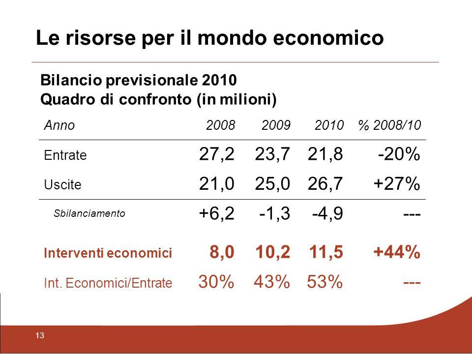 13 Le risorse per il mondo economico Bilancio previsionale 2010 Quadro di confronto (in milioni) Anno200820092010% 2008/10 Entrate 27,223,721,8-20% Uscite 21,025,026,7+27% Sbilanciamento +6,2-1,3-4,9--- Interventi economici 8,010,211,5+44% Int.