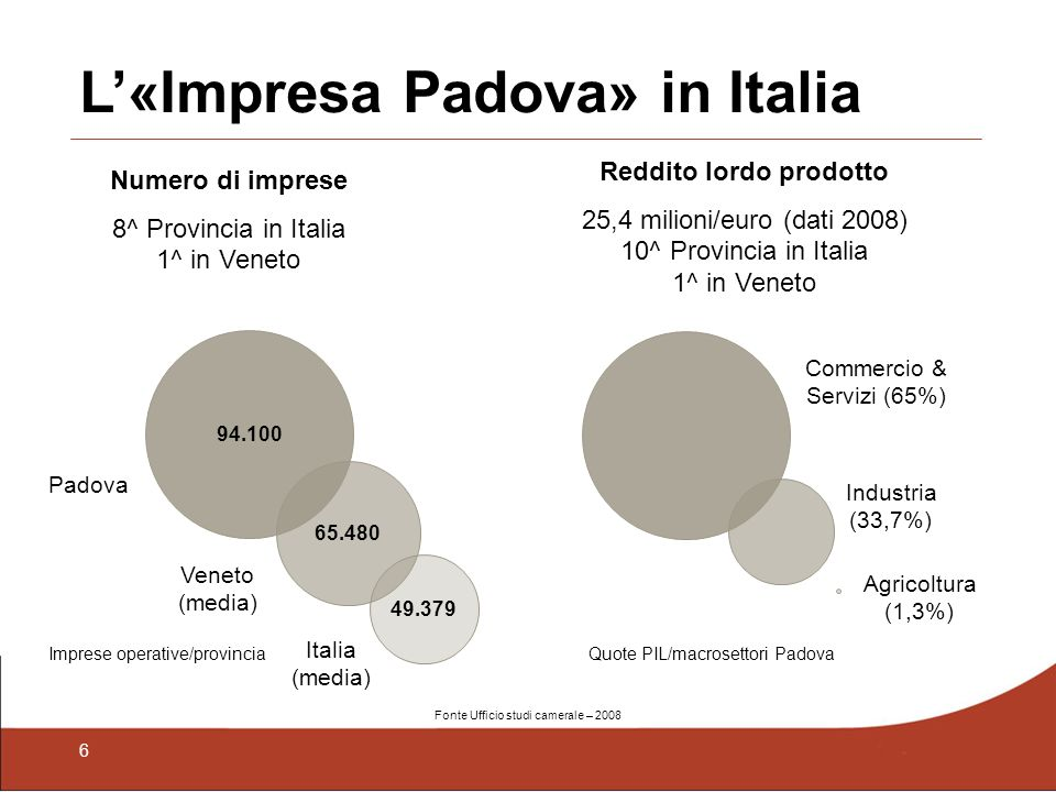 6 L«Impresa Padova» in Italia Numero di imprese 8^ Provincia in Italia 1^ in Veneto 94.100 65.480 49.379 Padova Veneto (media) Italia (media) Reddito