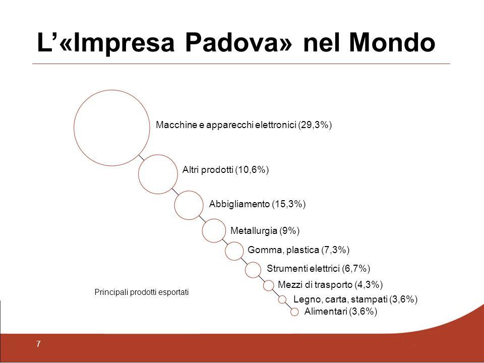 7 L«Impresa Padova» nel Mondo Principali prodotti esportati Macchine e apparecchi elettronici (29,3%) Abbigliamento (15,3%) Altri prodotti (10,6%) Metallurgia (9%) Gomma, plastica (7,3%) Strumenti elettrici (6,7%) Mezzi di trasporto (4,3%) Legno, carta, stampati (3,6%) Alimentari (3,6%)