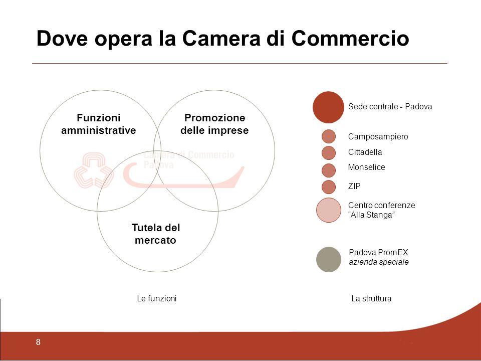 8 Dove opera la Camera di Commercio Funzioni amministrative Promozione delle imprese Tutela del mercato Sede centrale - Padova Camposampiero Cittadell