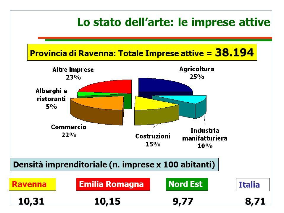 Lo stato dellarte: le imprese attive Provincia di Ravenna: Totale Imprese attive = 38.194 Densità imprenditoriale (n.