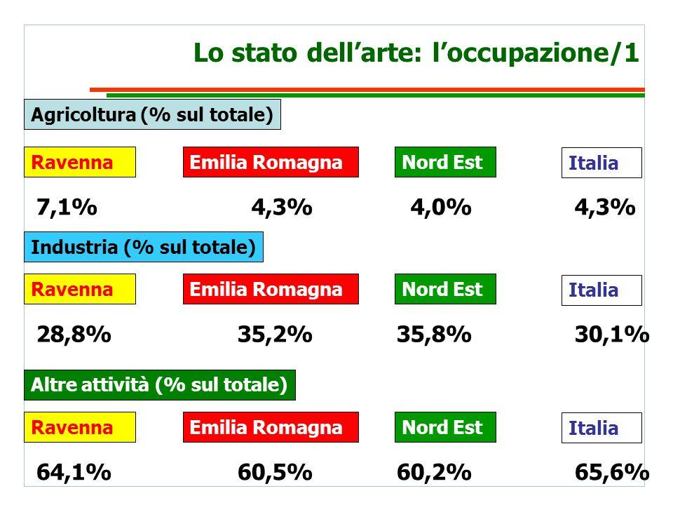 Lo stato dellarte: loccupazione/1 Industria (% sul totale) Agricoltura (% sul totale) 7,1%4,3%4,0%4,3% Italia Nord EstEmilia RomagnaRavenna 28,8%35,2%35,8%30,1% Italia Nord EstEmilia RomagnaRavenna Altre attività (% sul totale) 64,1%60,5%60,2%65,6% Italia Nord EstEmilia RomagnaRavenna