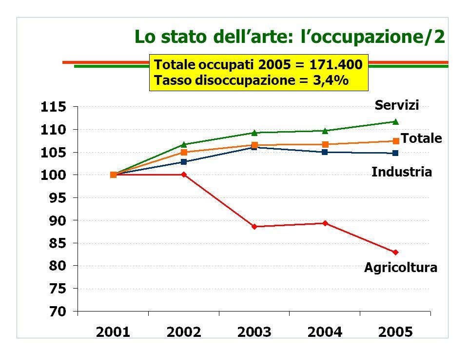 Lo stato dellarte: loccupazione/2 Agricoltura Industria Servizi Totale Totale occupati 2005 = 171.400 Tasso disoccupazione = 3,4%
