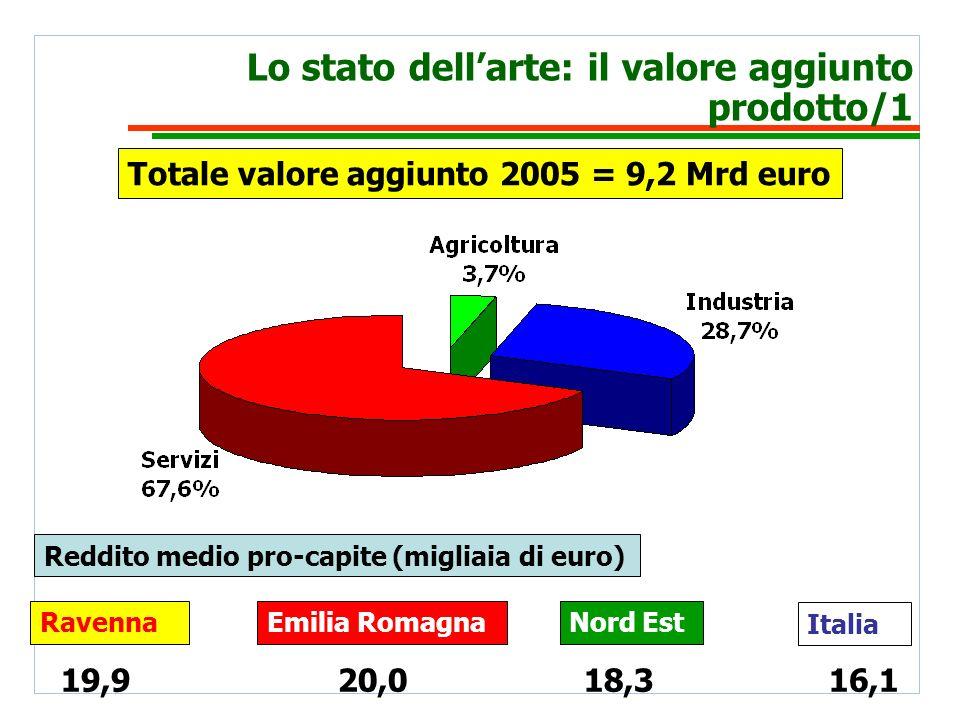 Lo stato dellarte: il valore aggiunto prodotto/1 Totale valore aggiunto 2005 = 9,2 Mrd euro Reddito medio pro-capite (migliaia di euro) Italia Nord EstEmilia RomagnaRavenna 19,920,018,316,1