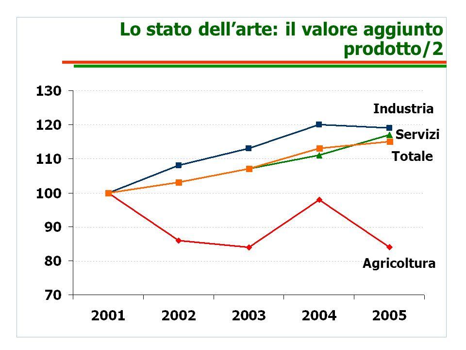 Lo stato dellarte: il valore aggiunto prodotto/2 Agricoltura Industria Servizi Totale