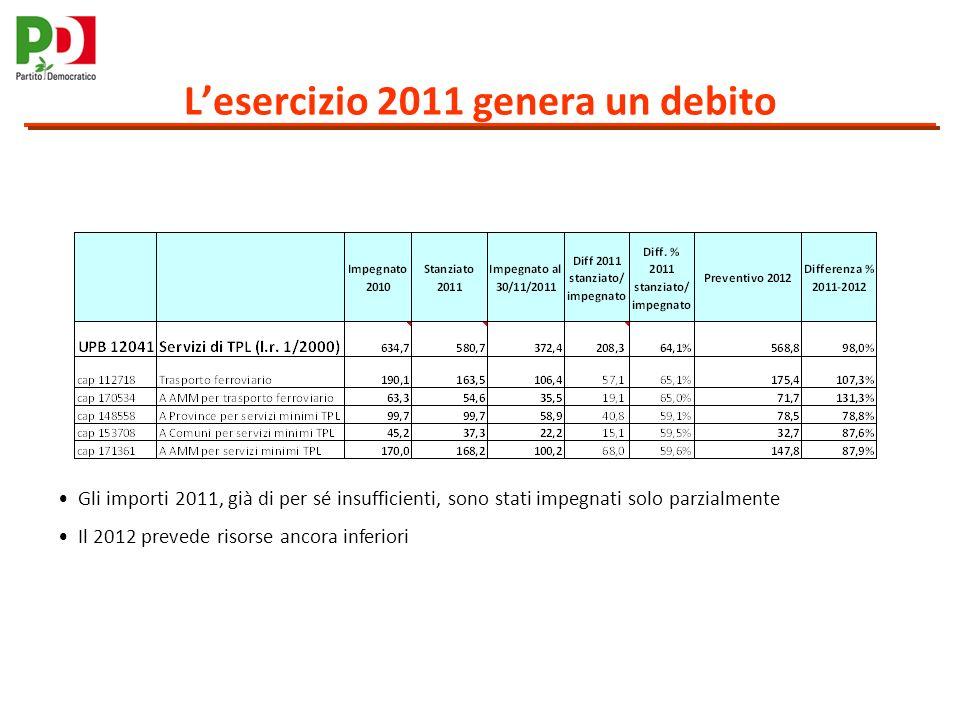 La situazione 2011 La Giunta ha impegnato nel 2011 solo il 65% delle somme stanziate Risultano non pagati 233 milioni di servizi di TPL effettuati nellanno 2011 Aggiungendo debiti pregressi, il 2011 si chiuderà con il mancato pagamento di 164 milioni totali