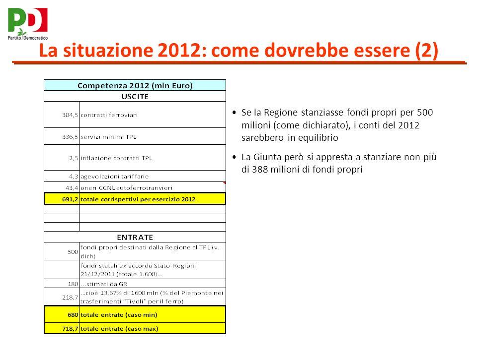 La situazione 2012: come dovrebbe essere (2) Se la Regione stanziasse fondi propri per 500 milioni (come dichiarato), i conti del 2012 sarebbero in equilibrio La Giunta però si appresta a stanziare non più di 388 milioni di fondi propri