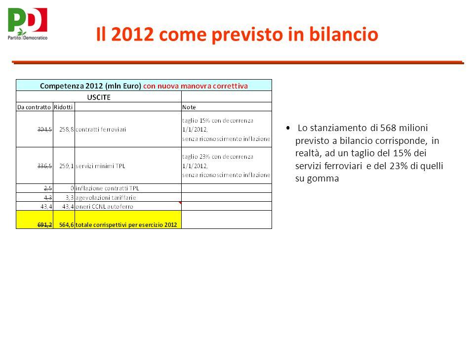 Il 2012 come previsto in bilancio Lo stanziamento di 568 milioni previsto a bilancio corrisponde, in realtà, ad un taglio del 15% dei servizi ferroviari e del 23% di quelli su gomma