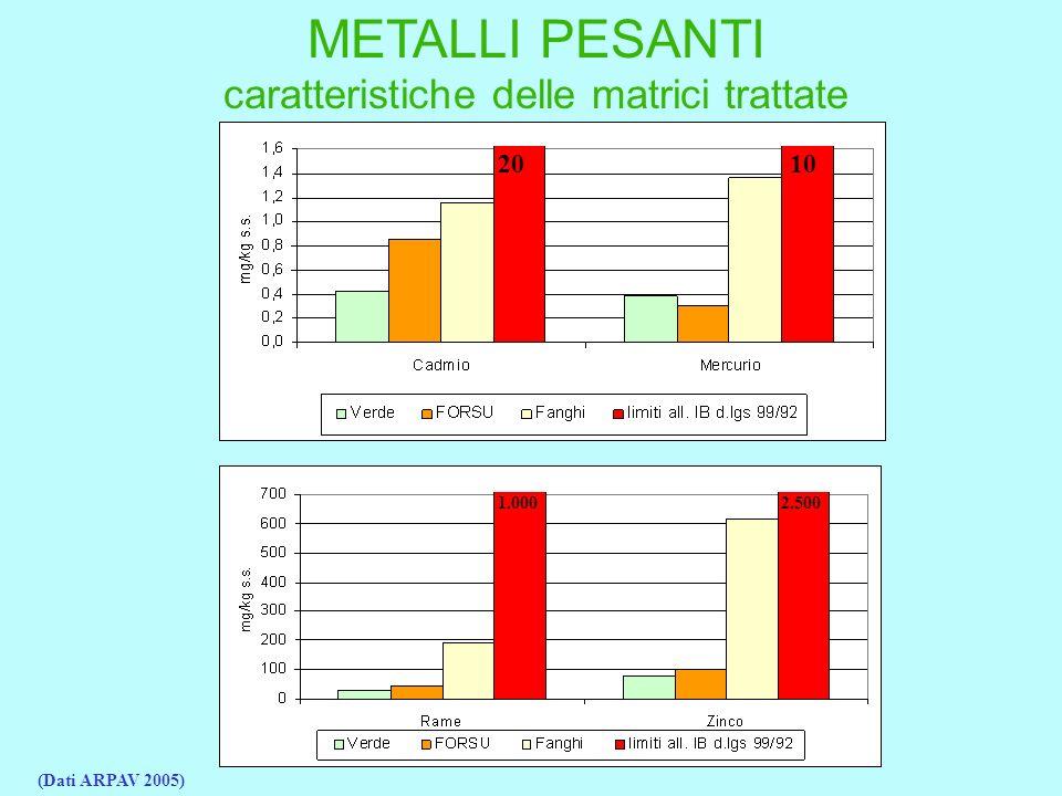 2010 1.0002.500 METALLI PESANTI caratteristiche delle matrici trattate (Dati ARPAV 2005)