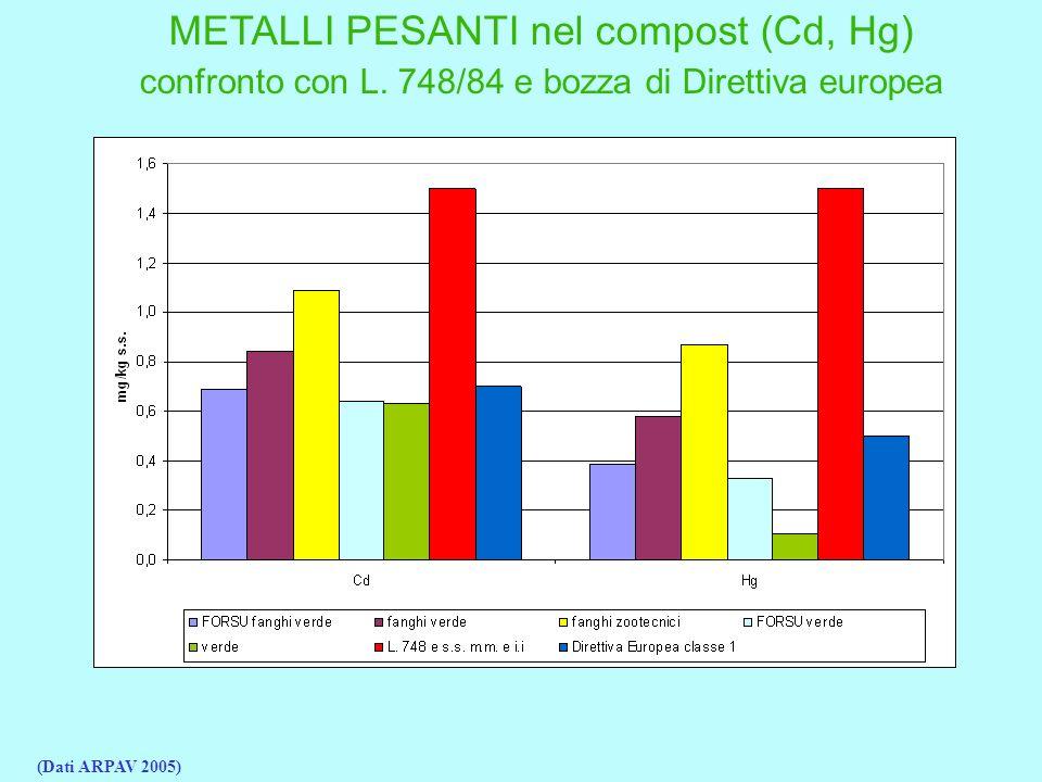 METALLI PESANTI nel compost (Cd, Hg) confronto con L.