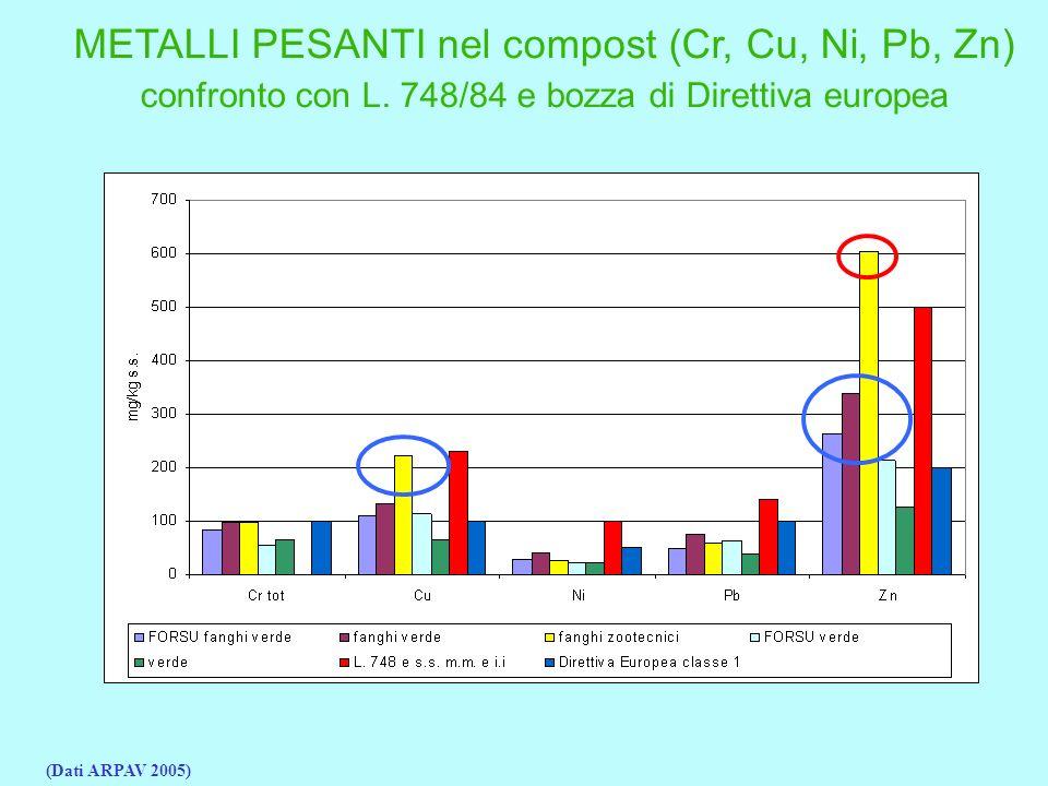 METALLI PESANTI nel compost (Cr, Cu, Ni, Pb, Zn) confronto con L.