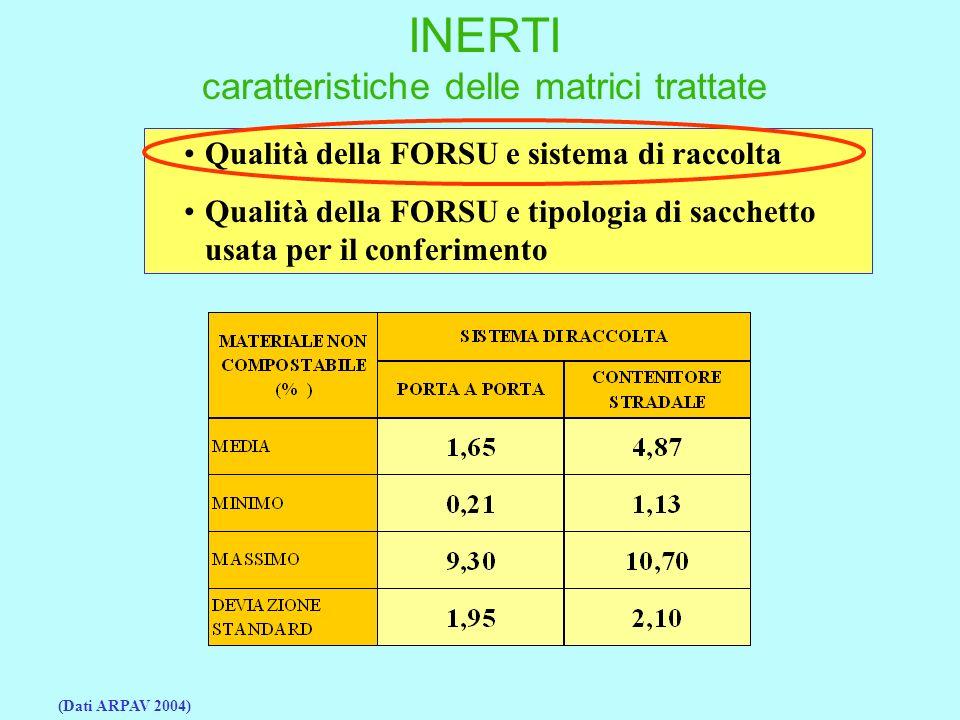 INERTI caratteristiche delle matrici trattate Qualità della FORSU e sistema di raccolta Qualità della FORSU e tipologia di sacchetto usata per il conferimento (Dati ARPAV 2004)