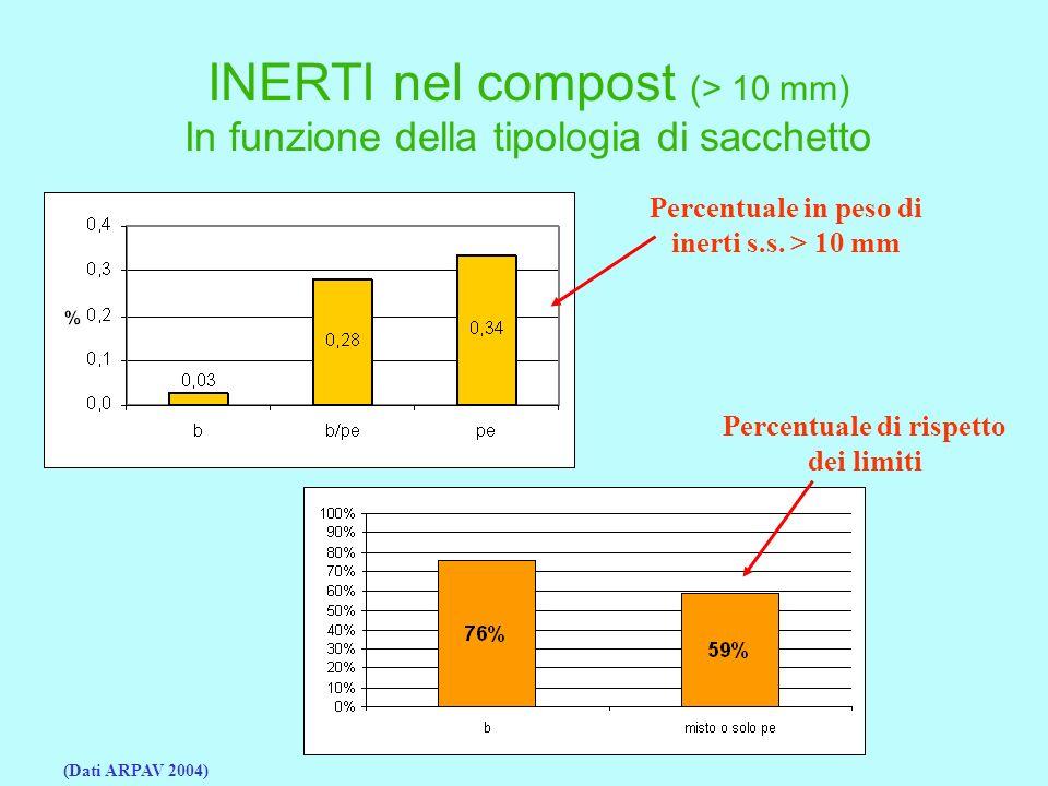 INERTI nel compost (> 10 mm) In funzione della tipologia di sacchetto (Dati ARPAV 2004) Percentuale di rispetto dei limiti Percentuale in peso di inerti s.s.