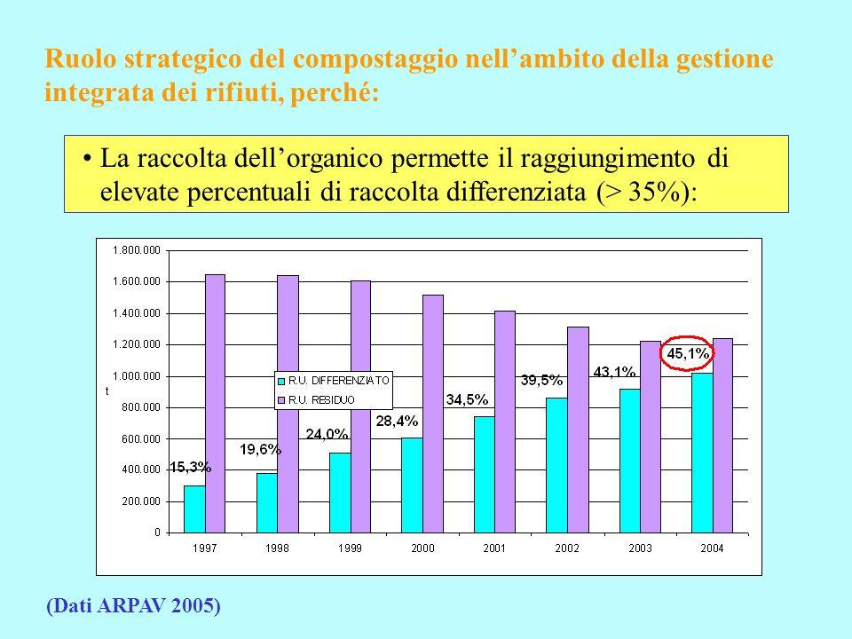 Ruolo strategico del compostaggio nellambito della gestione integrata dei rifiuti, perché: La raccolta dellorganico permette il raggiungimento di elevate percentuali di raccolta differenziata (> 35%): (Dati ARPAV 2005)