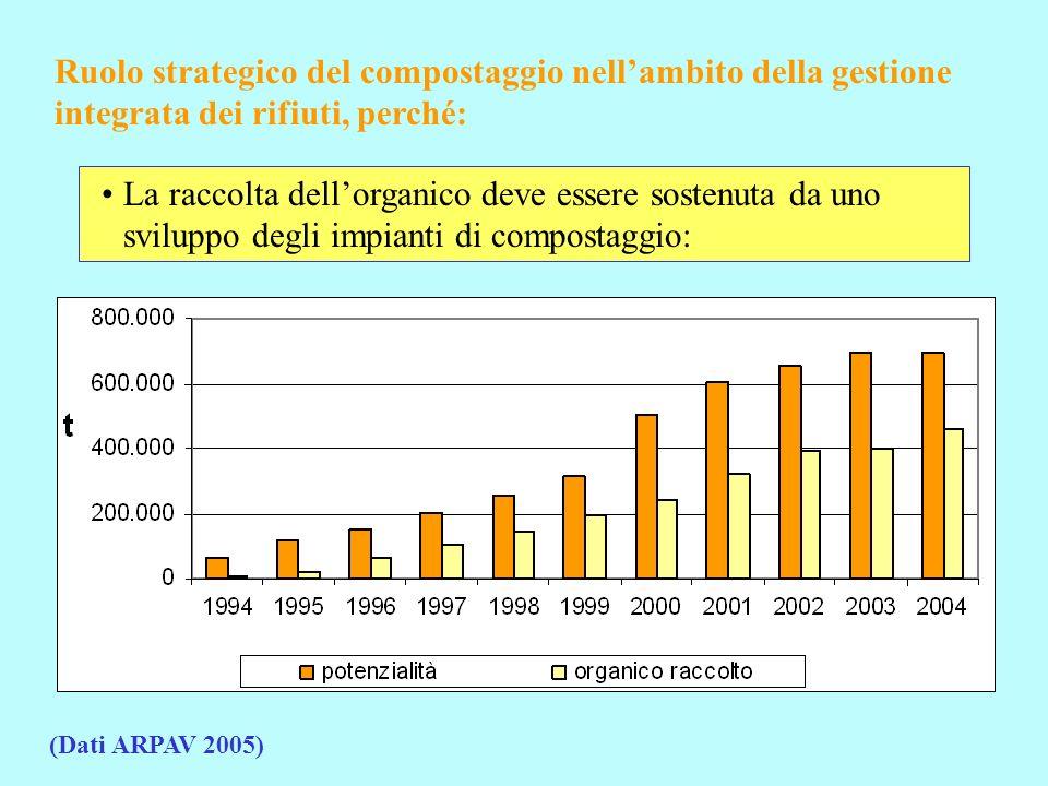 Ruolo strategico del compostaggio nellambito della gestione integrata dei rifiuti, perché: La raccolta dellorganico permette di ridurre gli impatti ambientali della discarica: Programma RUB della Regione Veneto adottato con DGRV 3022 del 01.10.2004