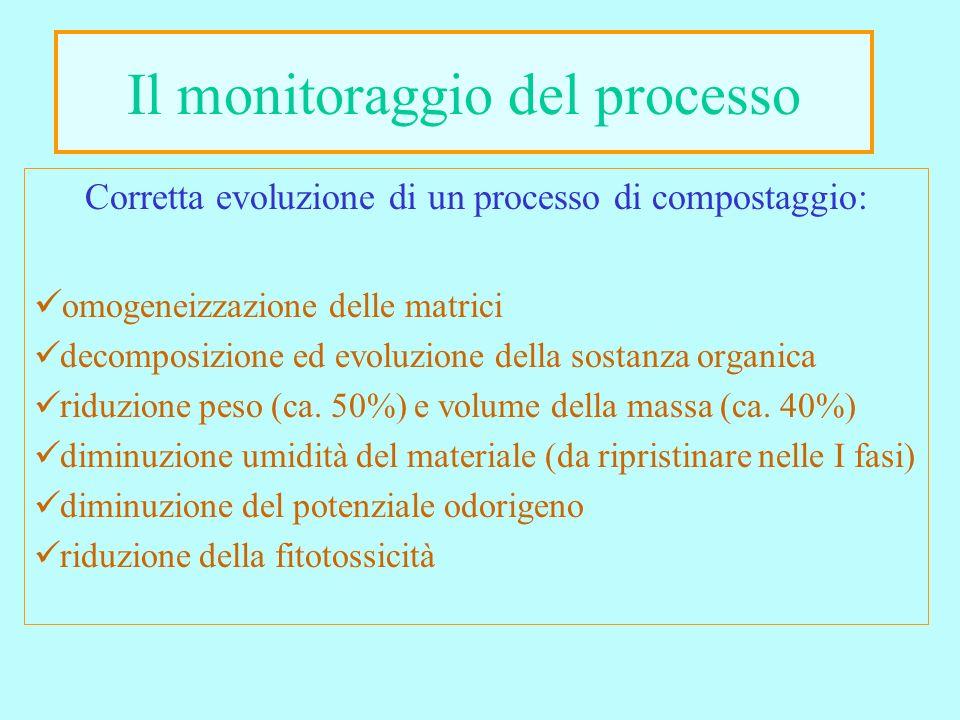 Il monitoraggio del processo Corretta evoluzione di un processo di compostaggio: omogeneizzazione delle matrici decomposizione ed evoluzione della sostanza organica riduzione peso (ca.