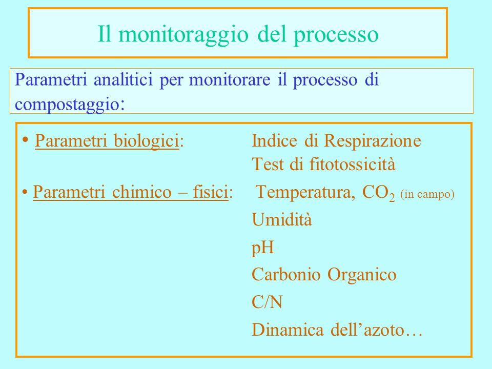 Parametri analitici per monitorare il processo di compostaggio : Parametri biologici: Indice di Respirazione Test di fitotossicità Parametri chimico – fisici: Temperatura, CO 2 (in campo) Umidità pH Carbonio Organico C/N Dinamica dellazoto… Il monitoraggio del processo