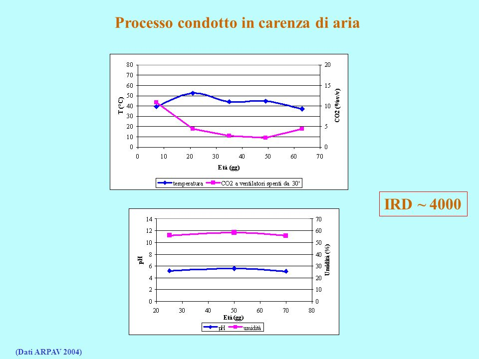 IRD ~ 4000 Processo condotto in carenza di aria (Dati ARPAV 2004)