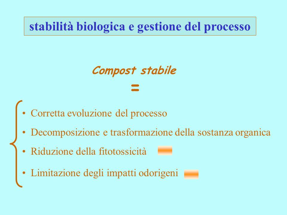 stabilità biologica e gestione del processo Compost stabile Corretta evoluzione del processo Decomposizione e trasformazione della sostanza organica Limitazione degli impatti odorigeni Riduzione della fitotossicità =