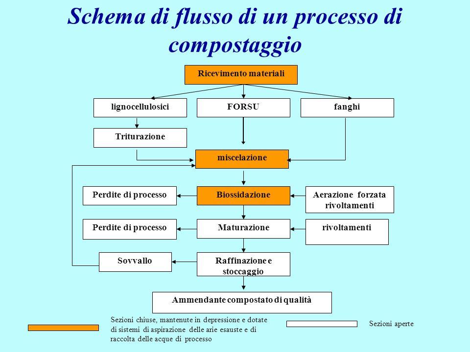 CONDIZIONI DI PROCESSO UMIDITA Il compostaggio è un processo che coinvolge tre fasi: solida (substrato da degradare), liquida (soluzione pellicolare attorno alle particelle solide) e aerea (aria presente nelle porosità) Lacqua pellicolare è essenziale per garantire il trasferimento dellO 2 (e degli altri gas prodotti (CO 2, NH 3 ecc.) in fase liquida dove sono presenti i microrganismi Per garantire un buon processo lUMIDITA deve essere compresa tra 40% e il 65% U%<40 rallentamento attività U%<20 cessazione attività microbica U%:50-55 massima attività di degradazione