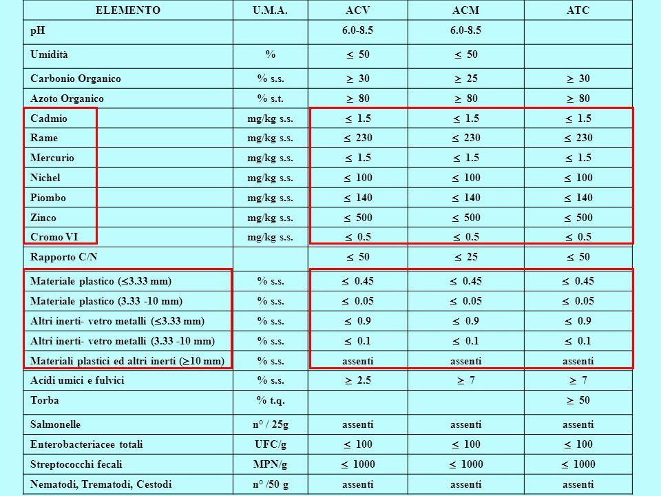 Caratteristiche delle matrici in ingresso Residui verdi (alto C/N, lentam biodeg., strutturanti) FORSU (medio C/N, velocem biodeg.) Fanghi civili (basso C/N, elevato peso specifico) Fanghi agroalimentari (C/N variabile, elevato peso specifico) Scarti agroindustriali (caratteristiche variabili)