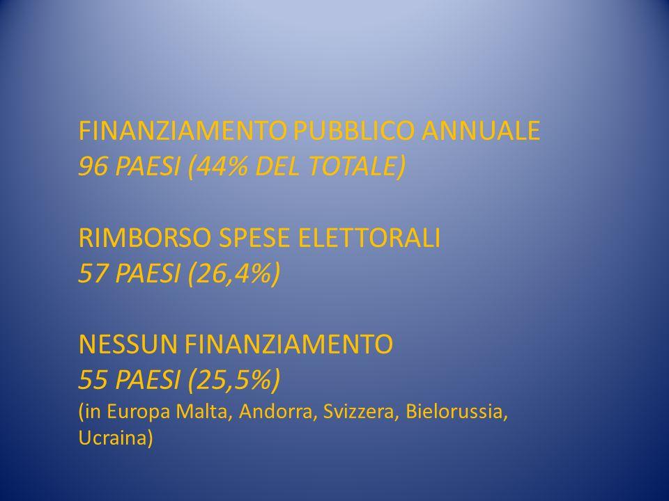 FINANZIAMENTO PUBBLICO ANNUALE 96 PAESI (44% DEL TOTALE) RIMBORSO SPESE ELETTORALI 57 PAESI (26,4%) NESSUN FINANZIAMENTO 55 PAESI (25,5%) (in Europa Malta, Andorra, Svizzera, Bielorussia, Ucraina)