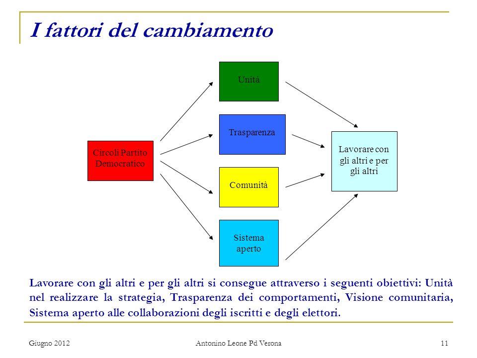 Giugno 2012 Antonino Leone Pd Verona 11 I fattori del cambiamento Circoli Partito Democratico Unità Sistema aperto Comunità Trasparenza Lavorare con g