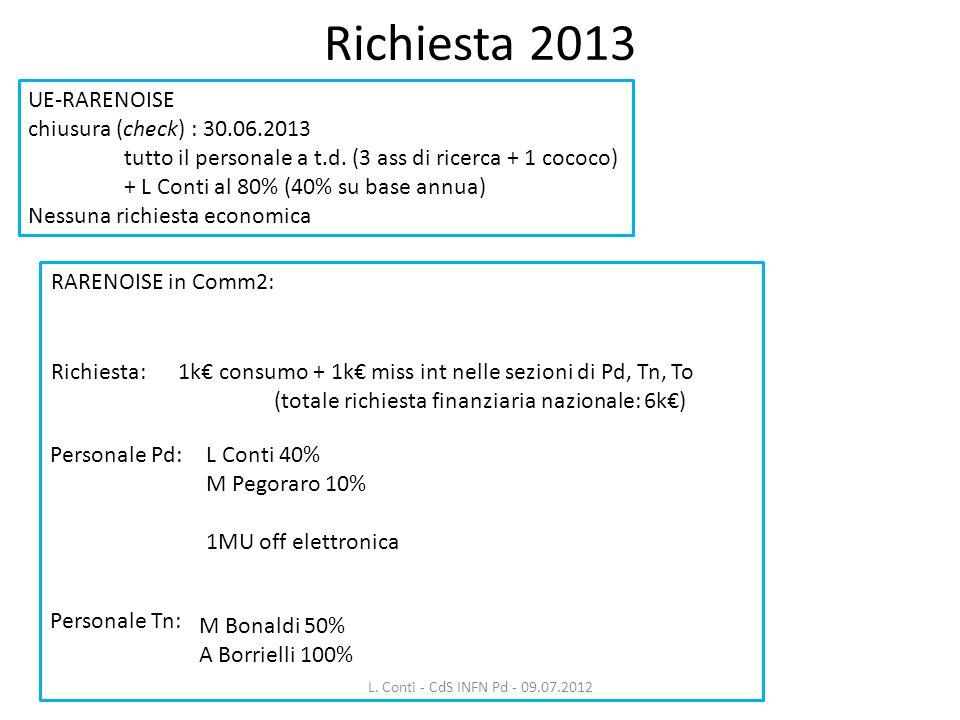 Richiesta 2013 UE-RARENOISE chiusura (check) : 30.06.2013 tutto il personale a t.d. (3 ass di ricerca + 1 cococo) + L Conti al 80% (40% su base annua)