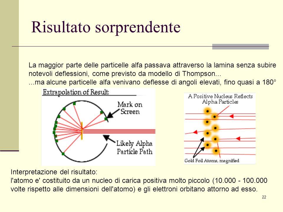 22 Risultato sorprendente La maggior parte delle particelle alfa passava attraverso la lamina senza subire notevoli deflessioni, come previsto da mode