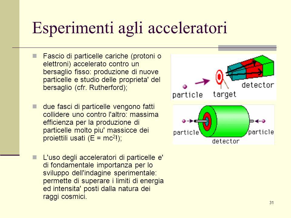 31 Esperimenti agli acceleratori Fascio di particelle cariche (protoni o elettroni) accelerato contro un bersaglio fisso: produzione di nuove particel