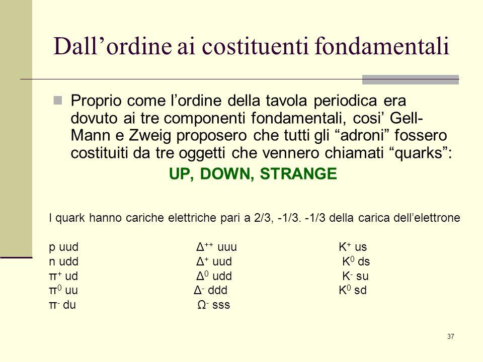 37 Dallordine ai costituenti fondamentali Proprio come lordine della tavola periodica era dovuto ai tre componenti fondamentali, cosi Gell- Mann e Zwe
