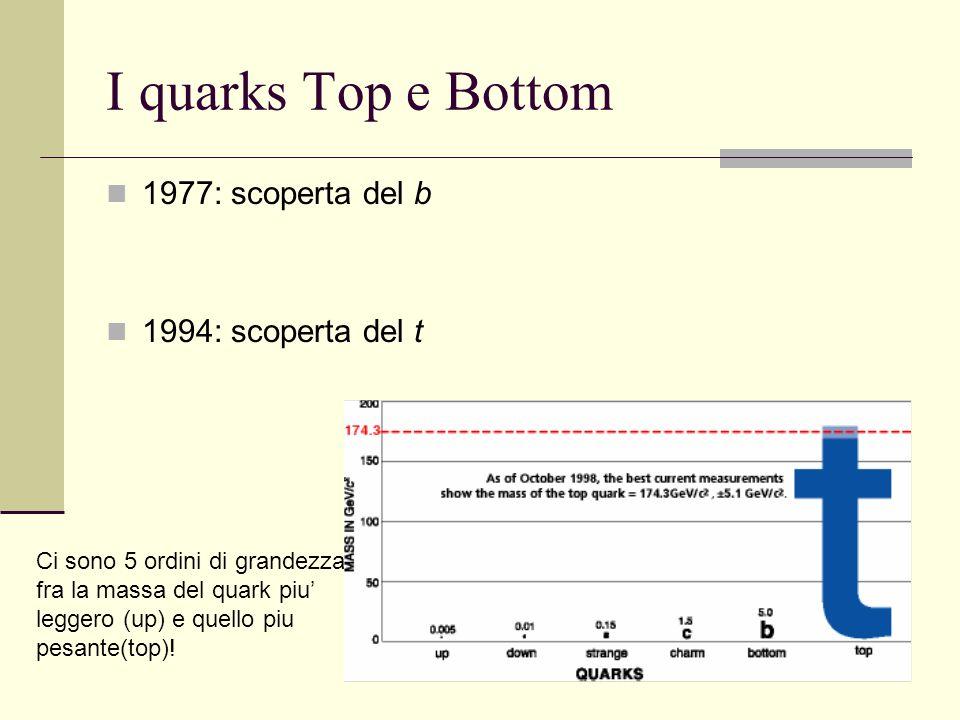 39 I quarks Top e Bottom 1977: scoperta del b 1994: scoperta del t Ci sono 5 ordini di grandezza fra la massa del quark piu leggero (up) e quello piu