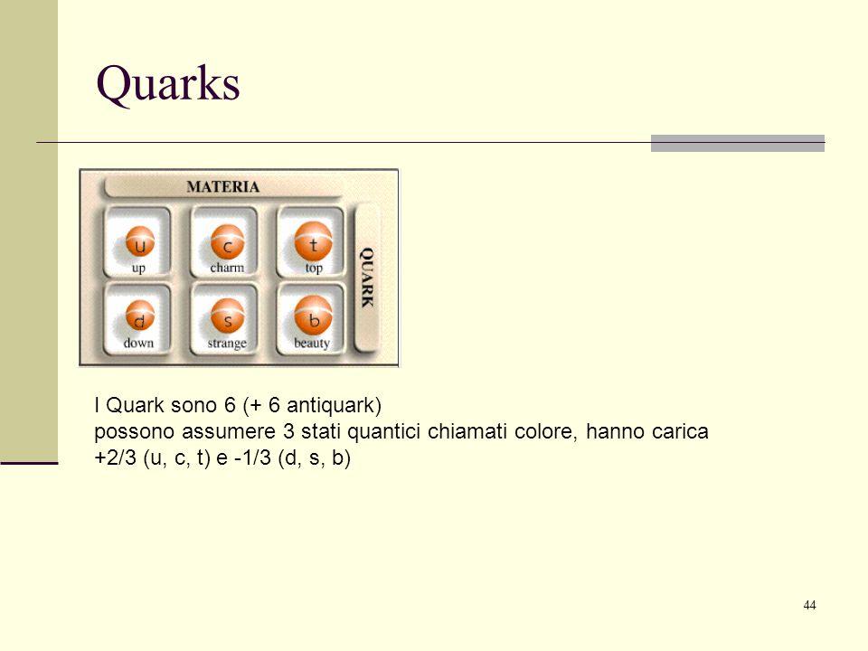 44 Quarks I Quark sono 6 (+ 6 antiquark) possono assumere 3 stati quantici chiamati colore, hanno carica +2/3 (u, c, t) e -1/3 (d, s, b)
