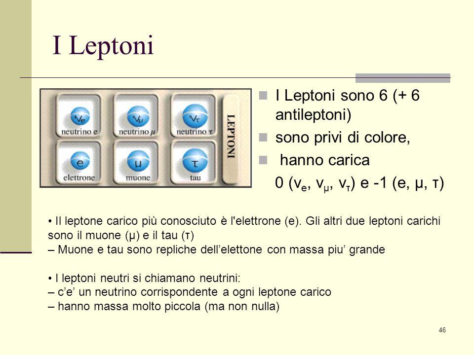 46 I Leptoni I Leptoni sono 6 (+ 6 antileptoni) sono privi di colore, hanno carica 0 (ν e, ν μ, ν τ ) e -1 (e, μ, τ) Il leptone carico più conosciuto