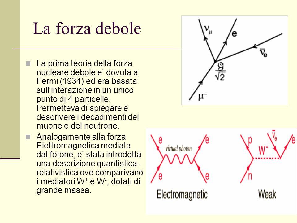 55 La forza debole La prima teoria della forza nucleare debole e dovuta a Fermi (1934) ed era basata sullinterazione in un unico punto di 4 particelle