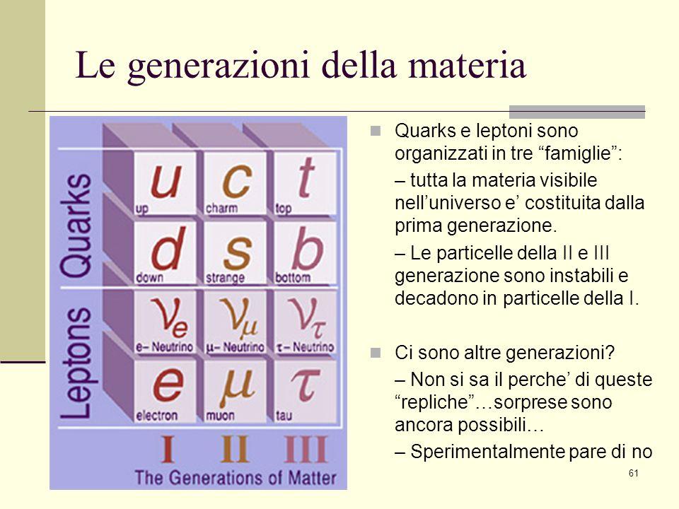 61 Le generazioni della materia Quarks e leptoni sono organizzati in tre famiglie: – tutta la materia visibile nelluniverso e costituita dalla prima g