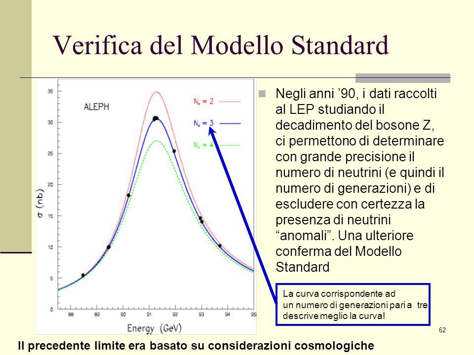 62 Verifica del Modello Standard Negli anni 90, i dati raccolti al LEP studiando il decadimento del bosone Z, ci permettono di determinare con grande