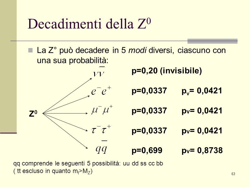 63 Decadimenti della Z 0 La Z° può decadere in 5 modi diversi, ciascuno con una sua probabilità: p=0,20 (invisibile) p=0,0337 p v = 0,0421 p=0,699p v