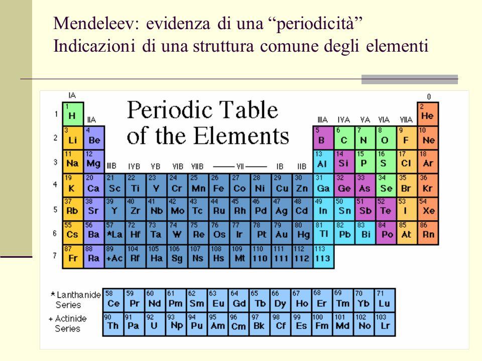 10 Inizi del Novecento Sembra che abbiamo trovato proprio gli atomi di Democrito Come procedere.